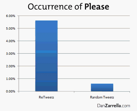 occurrence of 'Please' in tweets
