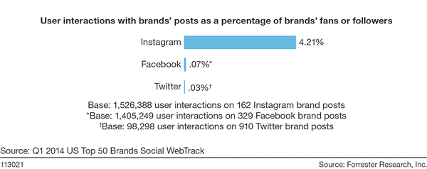 User interactions with brands' post as a percentage of brand's fans or followers