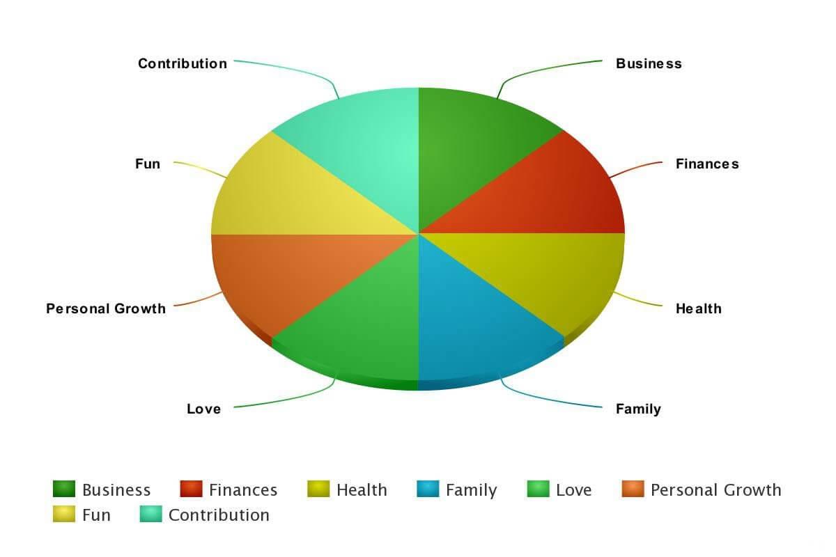4% Life Fulfilment Chart