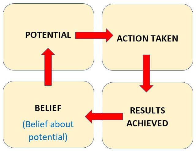 success mindset